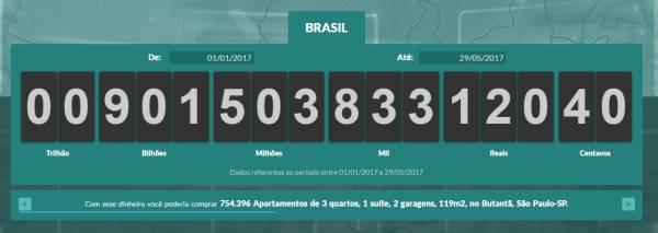 Impostômetro em São Paulo