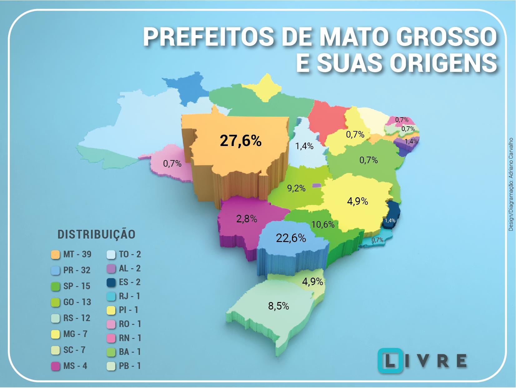 Prefeitos de Mato Grosso e suas origens