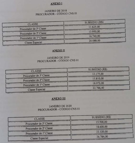 Tabela projeto procuradores Câmara Cuiabá