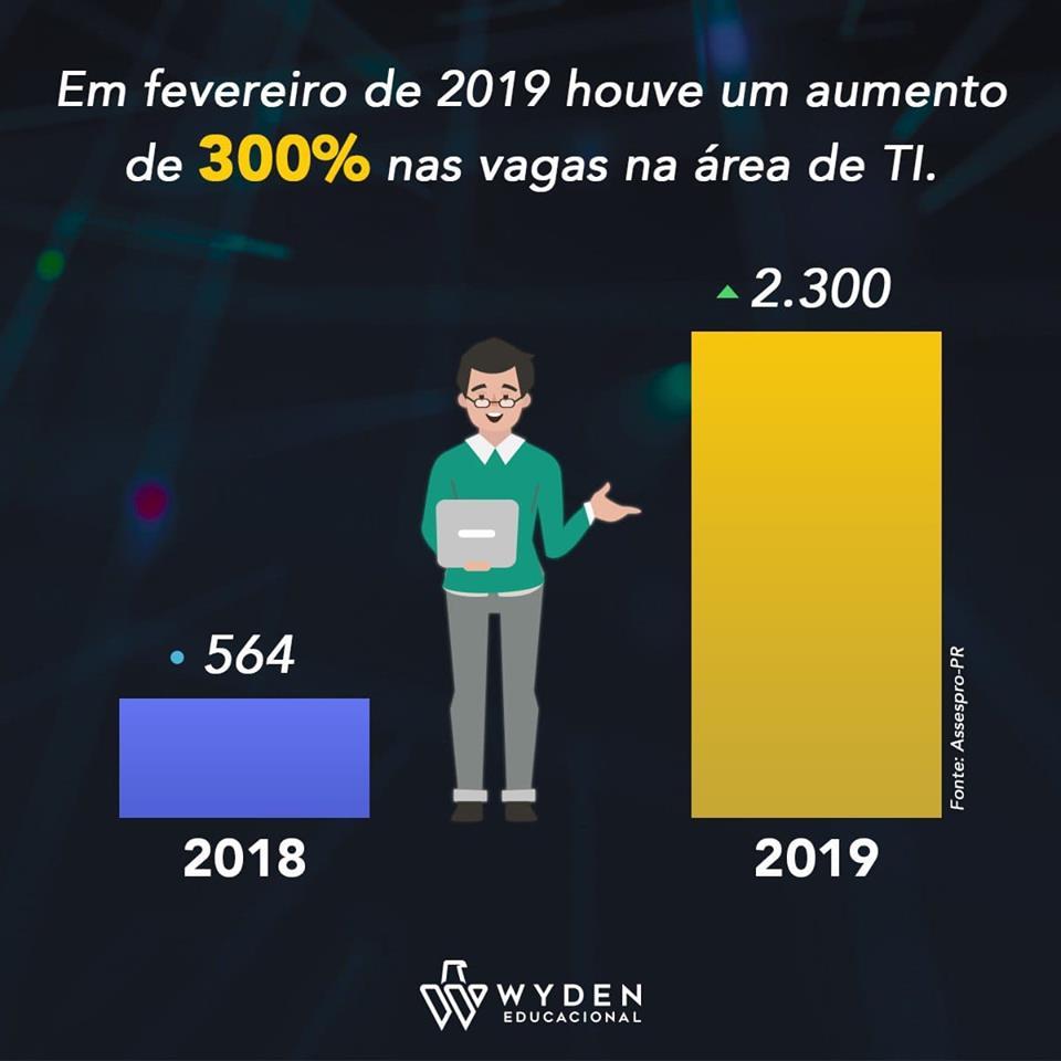 f040634f4 Um estudo realizado pela Associação das Empresas Brasileiras de Tecnologia  da Informação (Assespro-PR), juntamente com o Departamento de Economia da  ...